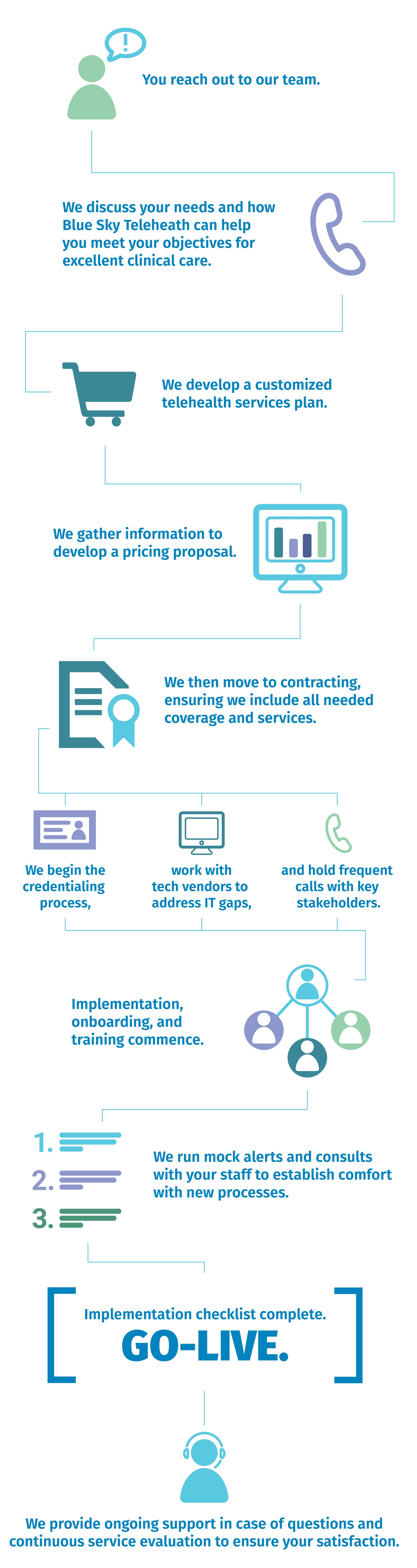 Infographic on How Blue Sky Telehealth Works